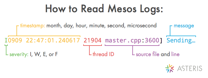 How to Read Mesos Logs